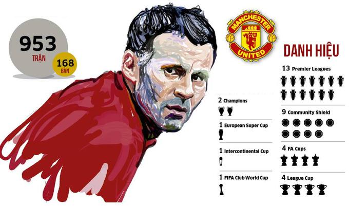 Ryan Giggs - cây trường sinh của Man Utd