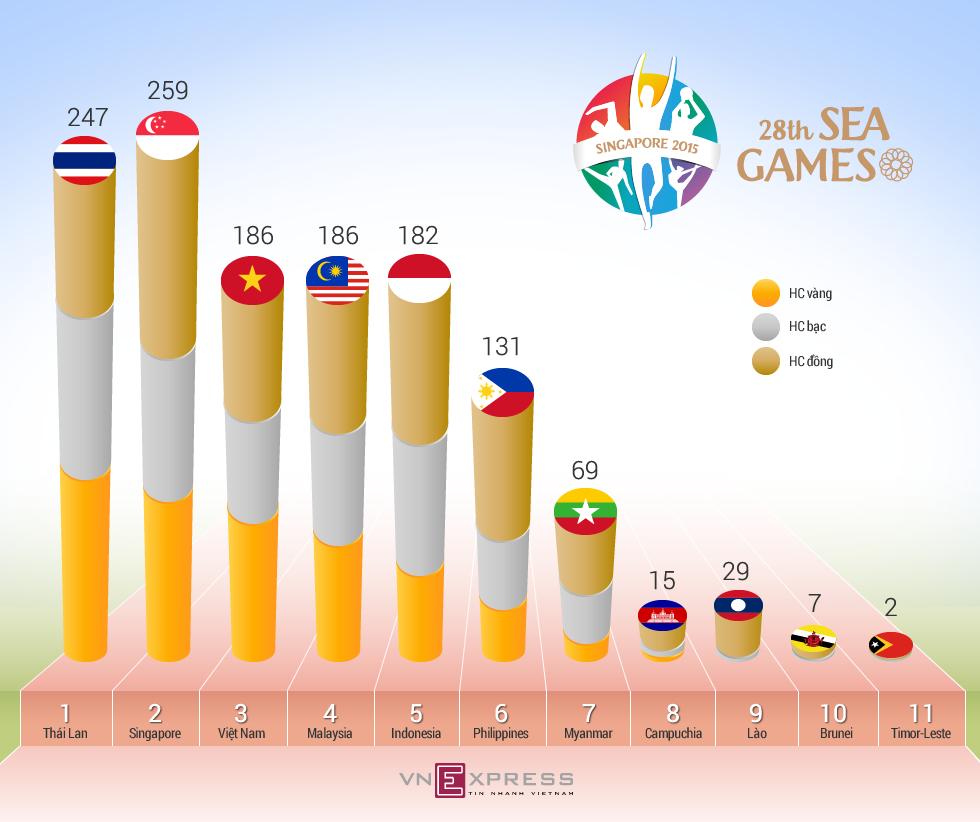 So sánh thành tích các nước dự SEA Games 28