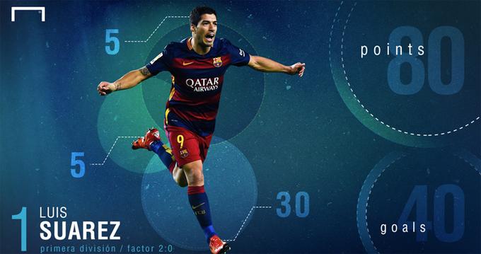Suarez giành Giày vàng châu Âu, Ronaldo rơi xuống thứ ba