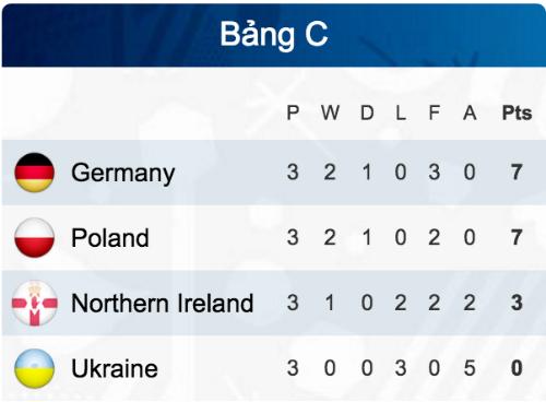 ba-lan-ha-ukraine-lan-dau-vao-vong-knock-out-euro-3