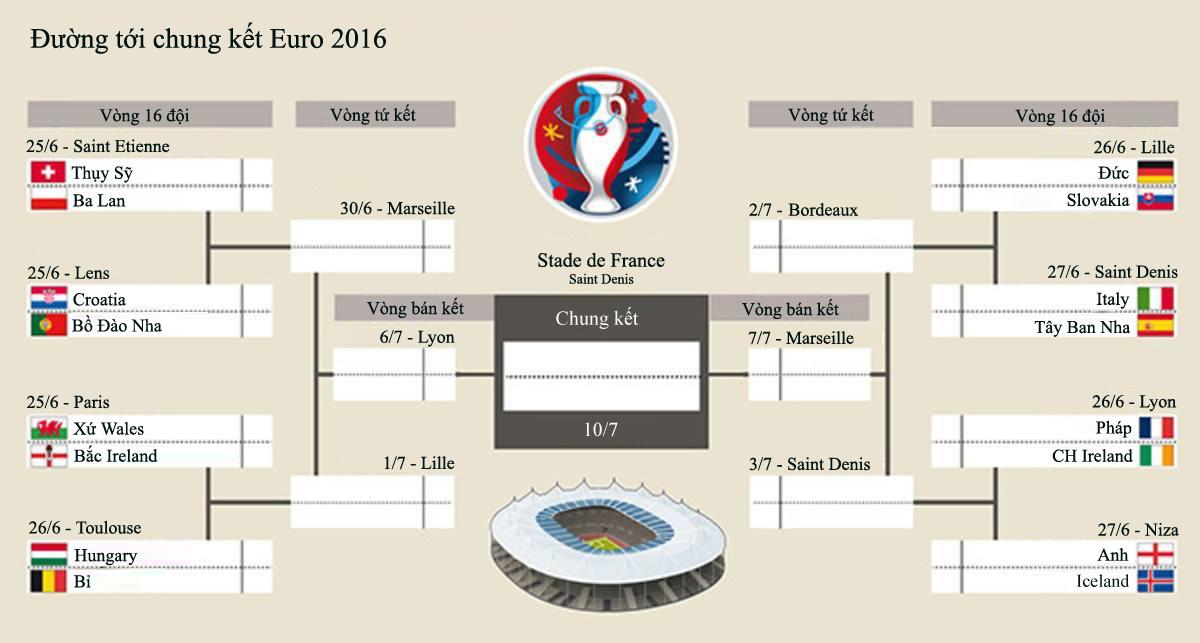 Đường tới chung kết Euro 2016