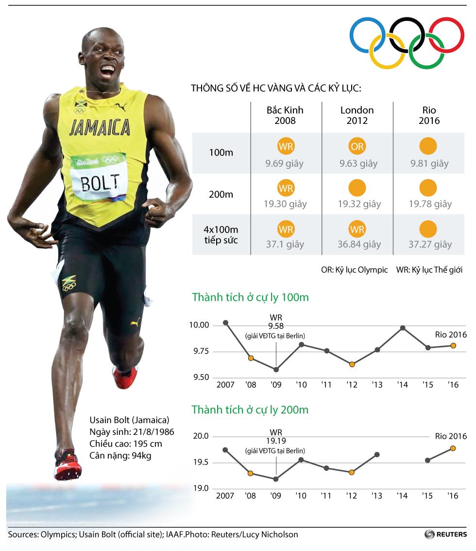 Usain Bolt và cú hattrick huyền thoại ở Olympic