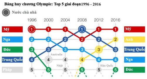 Mỹ chỉ đứng sau nước chủ nhà Trung Quốc ở Olympic 2008 trong sáu kỳ Olympic gần nhất.
