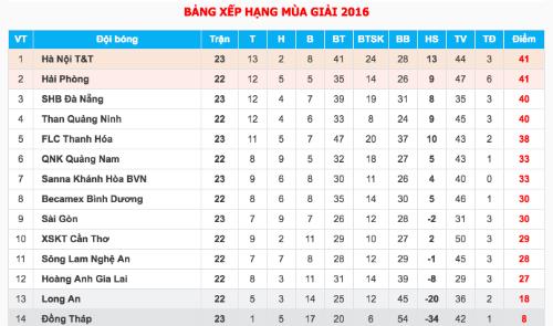 dong-thap-xuong-hang-ha-noi-tt-vuon-len-dan-dau-v-league-2
