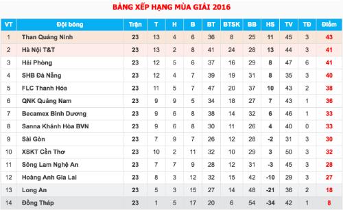 thua-dam-hagl-van-chac-suat-tru-hang-o-v-league-2016-2