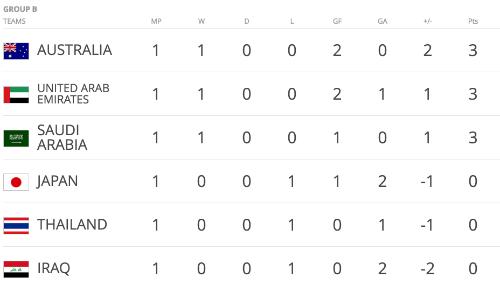 thai-lan-thua-dau-tran-ra-quan-vong-loai-cuoi-cung-world-cup-2018-2