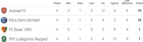 ozil-ghi-sieu-phm-arsenal-som-qua-vong-bang-champions-league-2