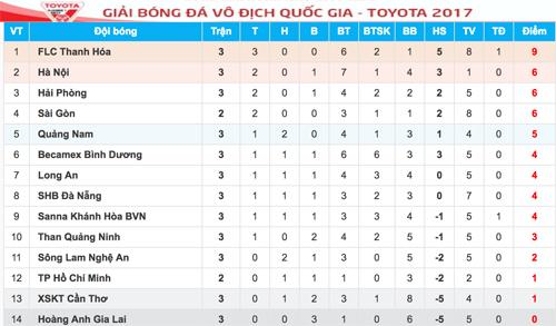 hagl-thua-tran-thu-ba-lien-tiep-tai-v-league-2017-3