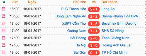 hagl-thua-tran-thu-ba-lien-tiep-tai-v-league-2017-2