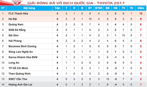 cong-phuong-kien-tao-hagl-co-diem-dau-tien-tai-v-league-3