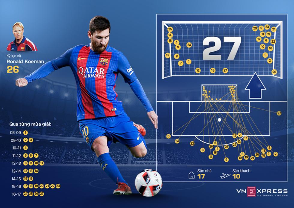 Kỷ lục đá phạt của Messi cho Barca được thực hiện như thế nào