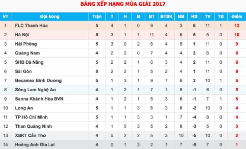 cong-phuong-dan-dat-hagl-da-chung-ket-nguoc-o-v-league-2