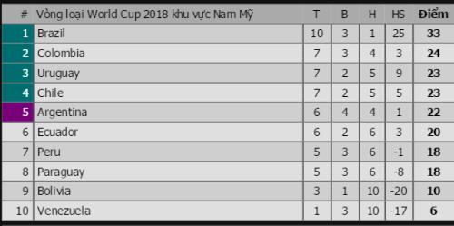brazil-la-doi-dau-tien-vuot-qua-vong-loai-du-world-cup-2018-2