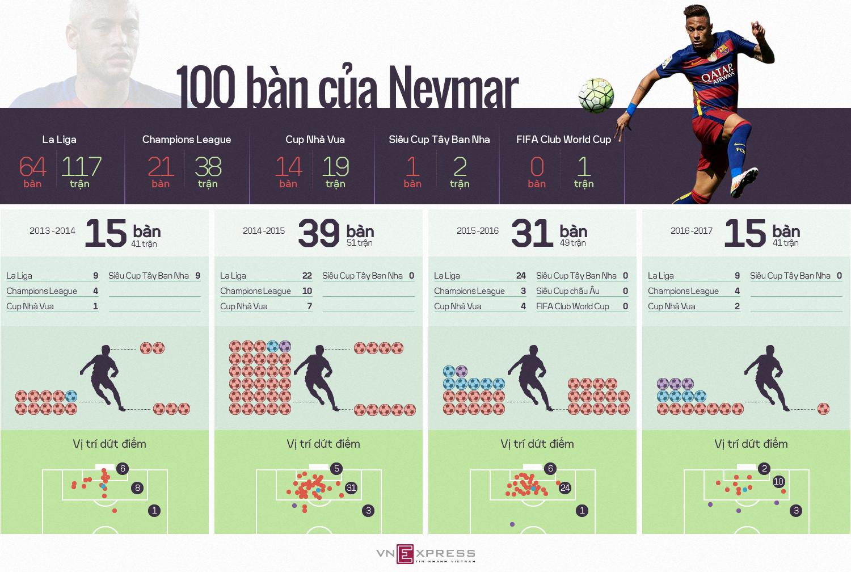 100 bàn của Neymar trong màu áo Barca đến như thế nào