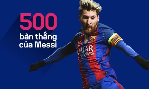 500 bàn thắng của Messi cho Barca đến như thế nào