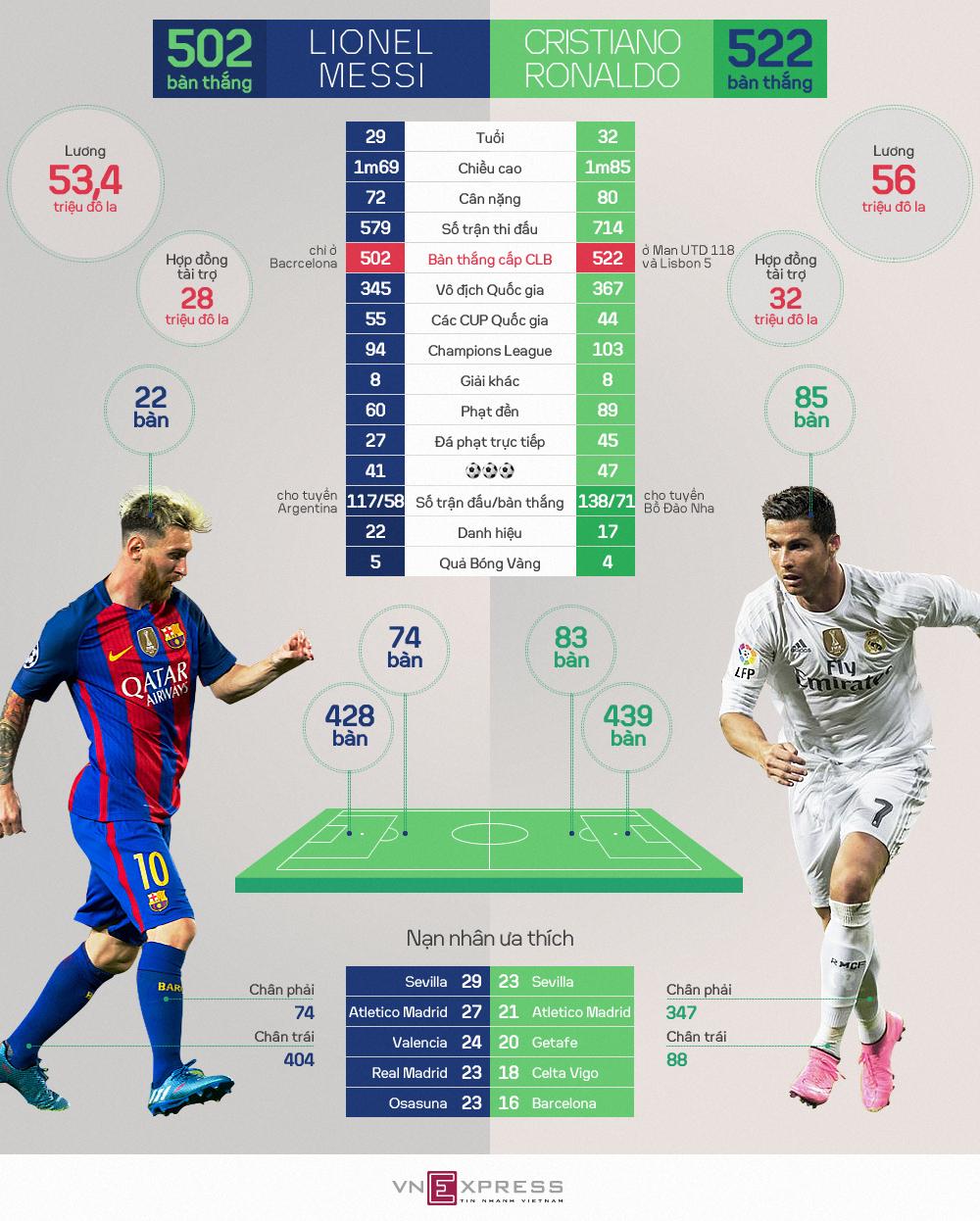 Messi - Ronaldo: Kẻ tám lạng, người nửa cân