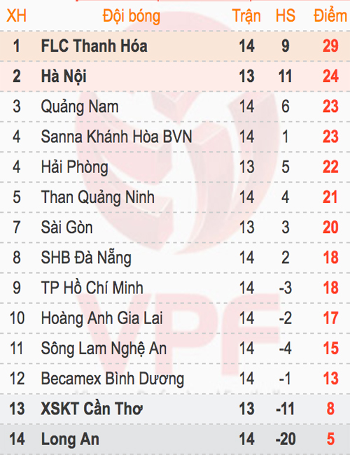 thanh-hoa-danh-bai-da-nang-giu-vung-dinh-bang-v-league-3