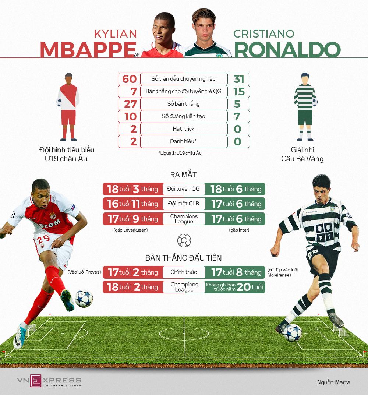 Mbappe vượt trội Ronaldo ở tuổi 18