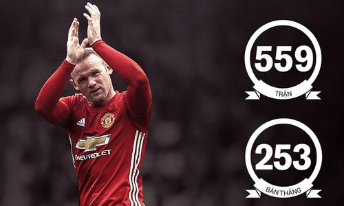 Rooney và những con số ấn tượng ở Man Utd