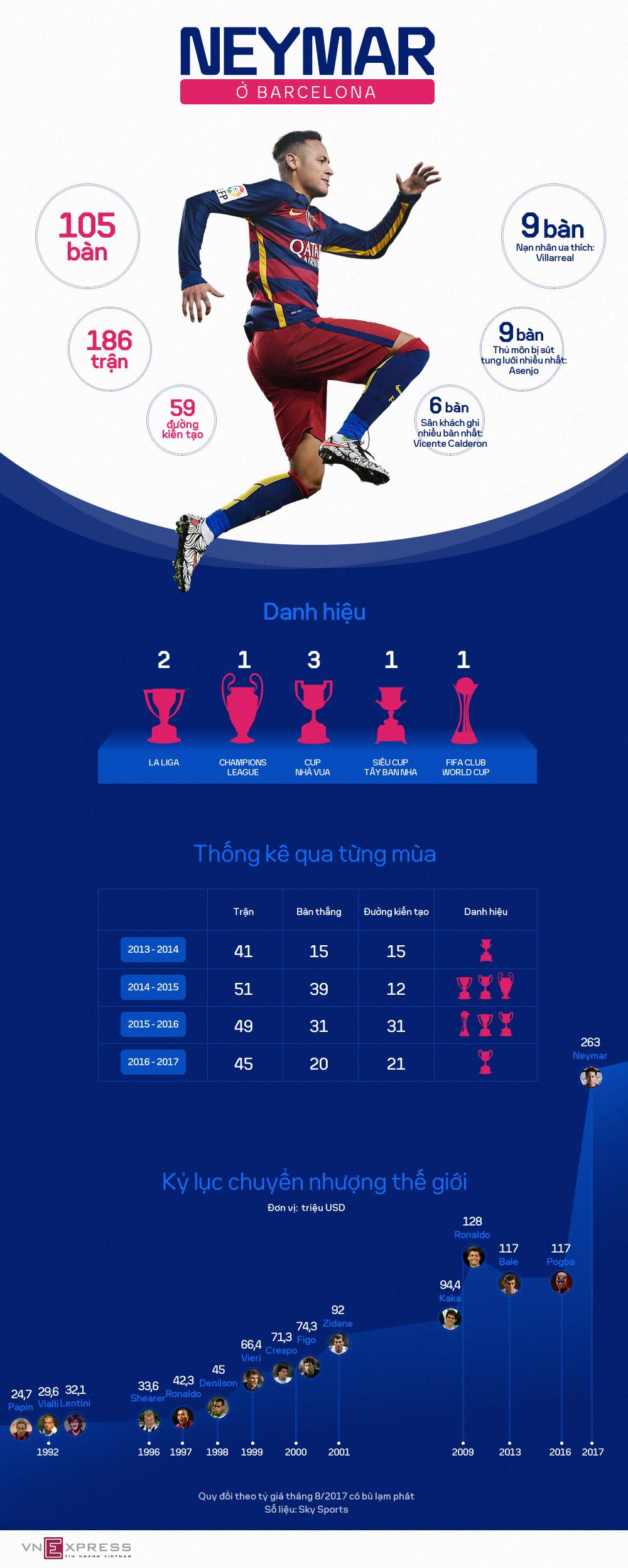 Bệ phóng Barca đưa Neymar đến kỷ lục chuyển nhượng thế giới