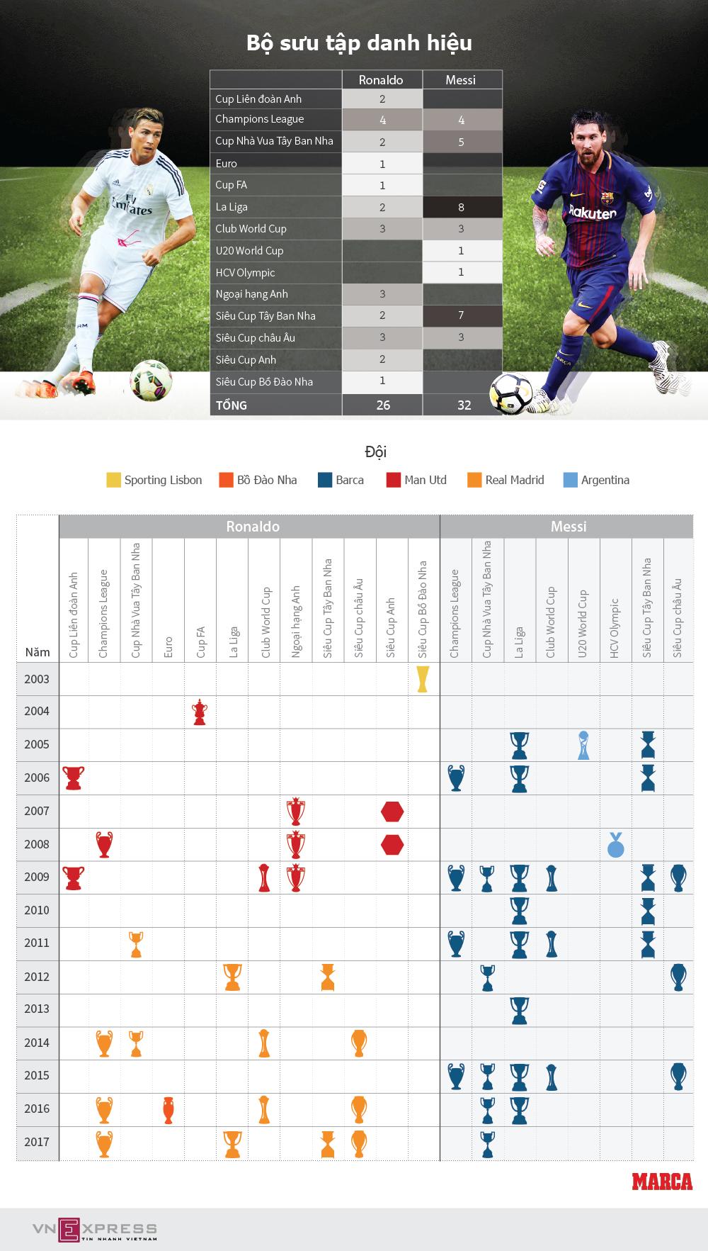 Cuộc đua danh hiệu giữa Ronaldo và Messi