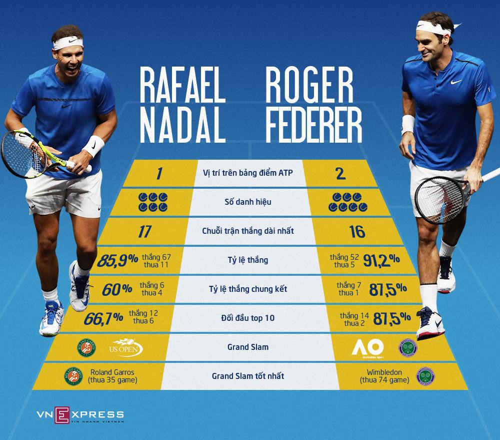 Năm 2017 của Federer và Nadal