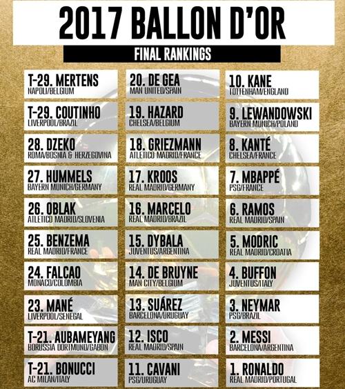 hazard-de-bruyne-dung-ngoai-top-10-qua-bong-vang-2017-1