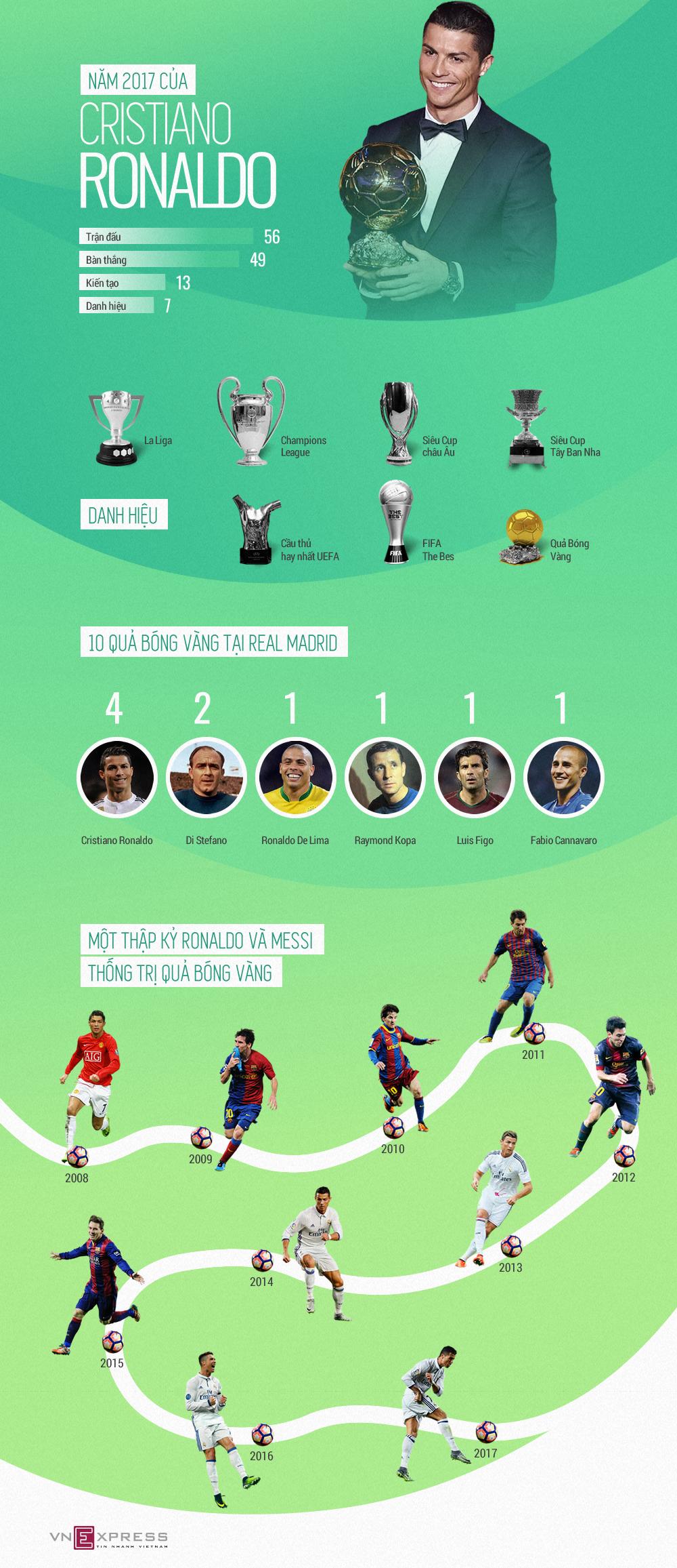 Năm 2017 bằng 'vàng ròng' của Cristiano Ronaldo