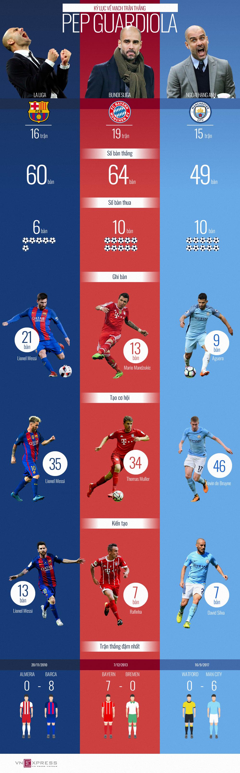 Guardiola và ba kỷ lục về mạch thắng ở ba giải VĐQG