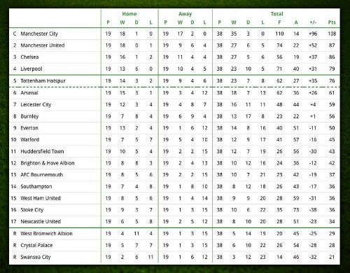 Bảng điểm Ngoại hạng Anh 2017-2018 theo dự đoán của máy tính sau vòng 19.