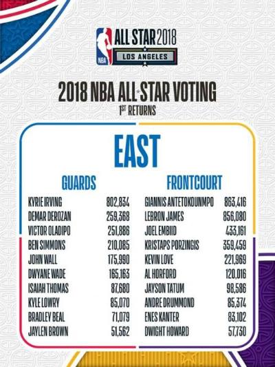 Kết quả đợt bầu chọn đầu tiên của NBA All-Star (chỉ tính miền Đông). Ảnh: NBA.
