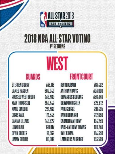 Kết quả đợt bầu chọn đầu tiên của NBA All-Star (chỉ tính miền Tây). Ảnh: NBA.