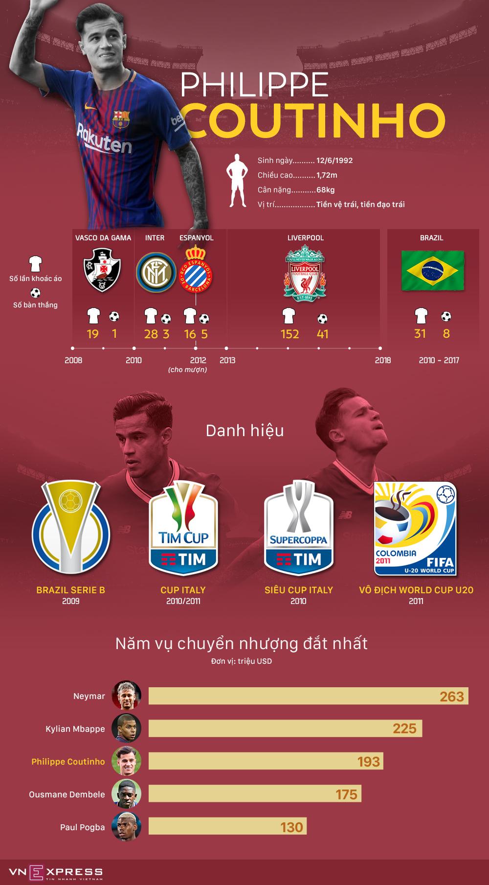 Hành trình đưa Coutinho trở thành cầu thủ đắt giá nhất lịch sử Barca