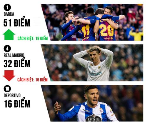 Real gần nhóm xuống hạng hơn ngôi đầu bảng của Barca. Ảnh: Bleacher Report.