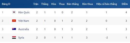 Điều kiện nào để Việt Nam vào tứ kết giải U23 châu Á - 1