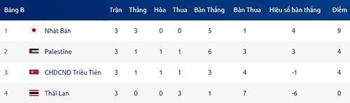Thái Lan thảm bại, trắng tay rời giải U23 châu Á - 2