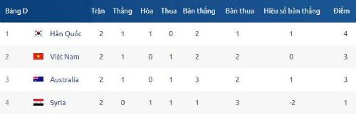 Văn Toàn: Cả đội đều quyết tâm trước cơ hội lịch sử ở giải U23 châu Á - 1