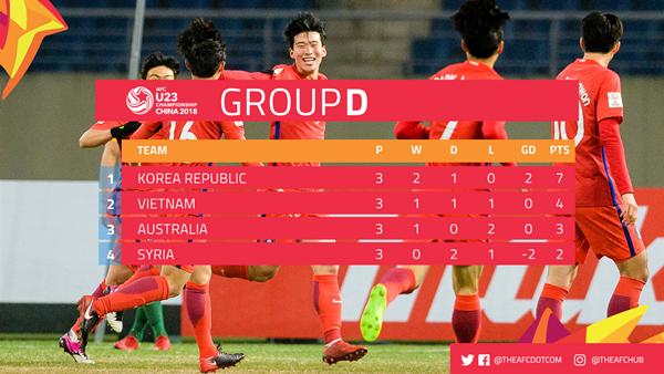 Bảng điểm bảng D vòng chung kết U23 châu Á 2018.