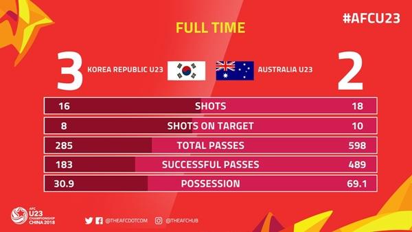 Thống kê sau trận đấu Hàn Quốc gặp Australia.