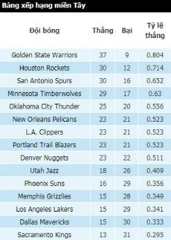 Golden State Warriors thắng trận thứ 14 liên tiếp trên sân khách - 3