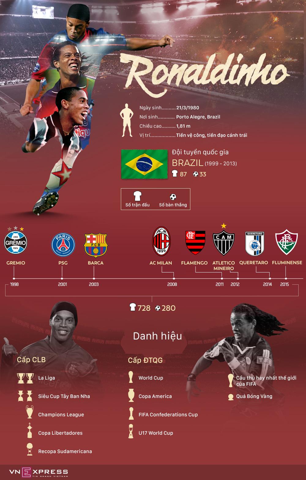 Ronaldinho và chặng đường làm nên huyền thoại