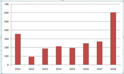 Số tiền chi trong kỳ chuyển nhượng mùa đông của Ngoại hạng Anh qua các năm. (Đơn vị: triệu đôla)