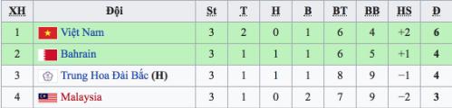 Việt Nam hạ Đài Bắc, vào tứ kết giải futsal châu Á - 1