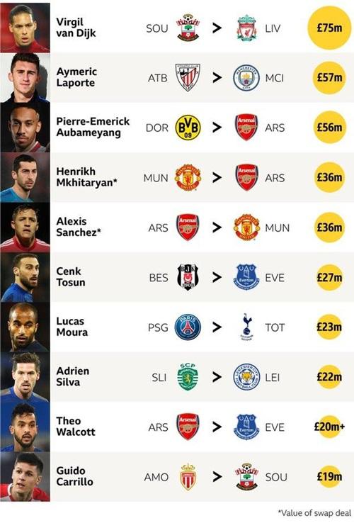 Van Dijk, Laporte và Aubameyang là ba tân binh đắt nhất kỳ chuyển nhượng mùa đông 2018 tại Anh.