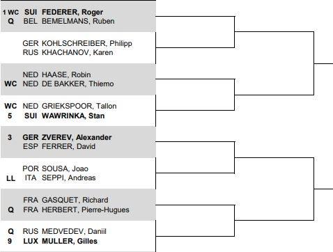 Nhánh của Federer ở Rotterdam Mở rộng 2018.