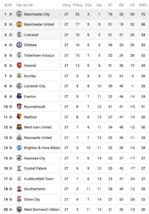 Hazard thăng hoa, Chelsea đại thắng West Brom - 2