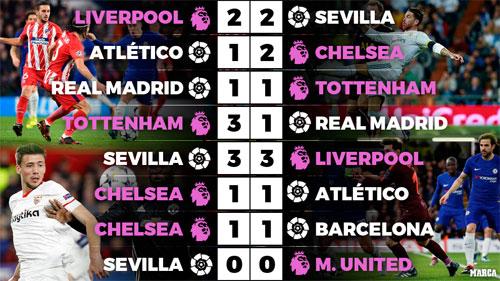 La Liga chưa biết thắng Ngoại hạng Anh ở Champions League mùa này
