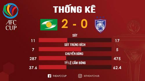 Hai tuyển thủ U23 Việt Nam lập công, SLNA chiến thắng tại AFC Cup - 2