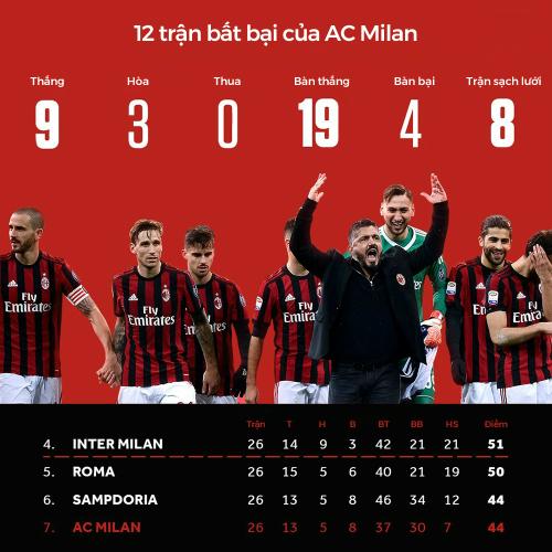 Dù chưa cải thiện về vị trí tại Serie A, Milan, dưới thời Gattuso, đang tìm lại được khát khao và sự máu lửa - những yếu tố mà họ không có suốt một thời gian dài mùa này. Ảnh: Reuters.