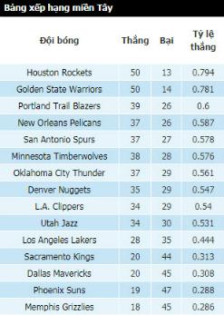 Bảng điểm NBA tính đến hết loạt trận sáng 7/3, theo giờ Hà Nội.